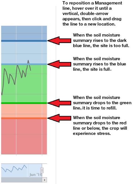 Moisture Management Of Parapet Walls: Using Crop Manager